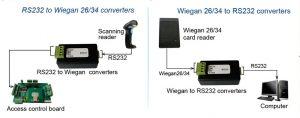 WST-WG2RS232 به سریال